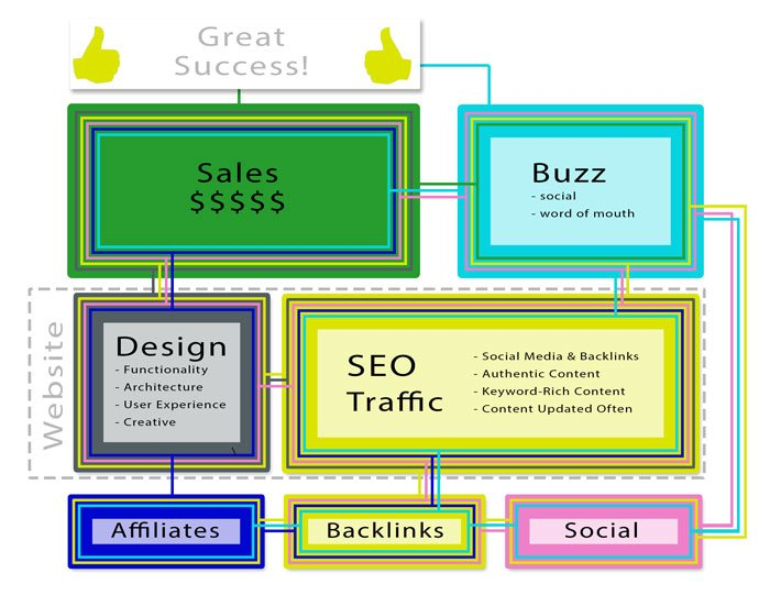 Web content strategy elements are interrelated and exist as a sort of web ecosystem.